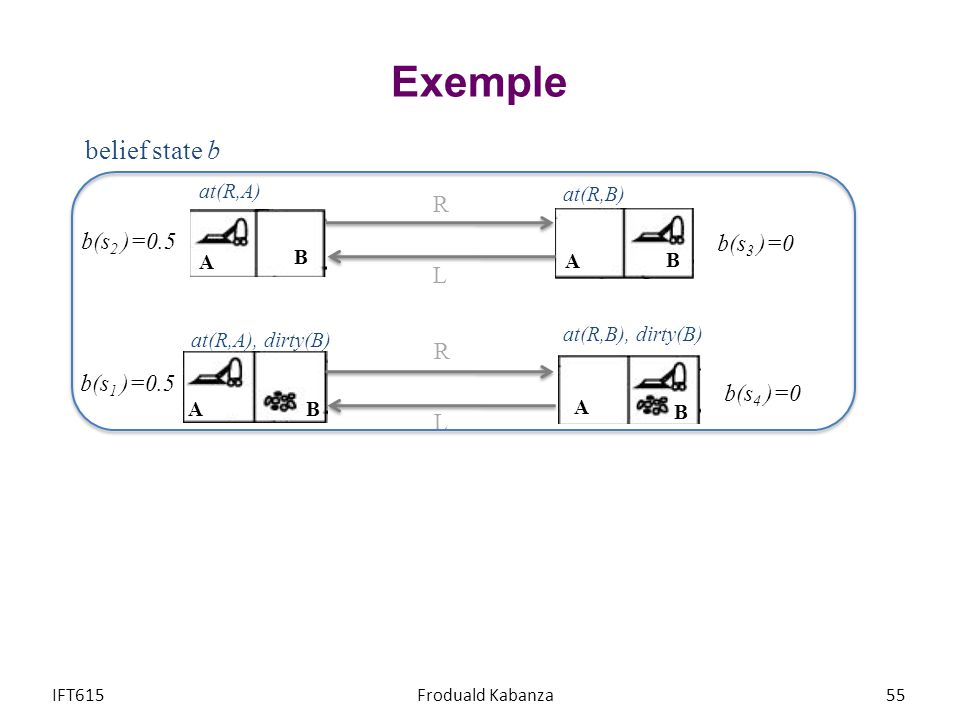 Exemple belief state b R b(s2 )=0.5 b(s3 )=0 L R b(s1 )=0.5 b(s4 )=0 L