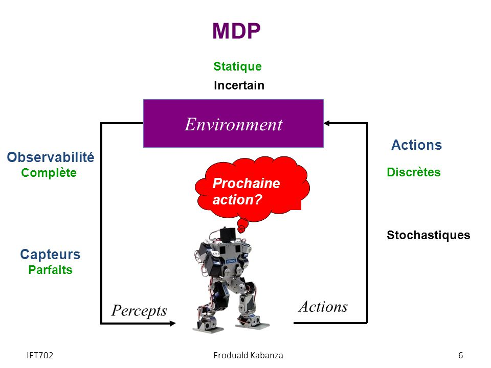 MDP Environment Actions Percepts Actions Observabilité