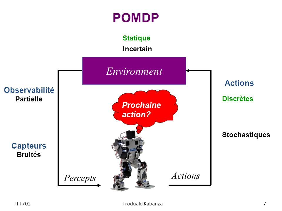 POMDP Environment Actions Percepts Actions Observabilité