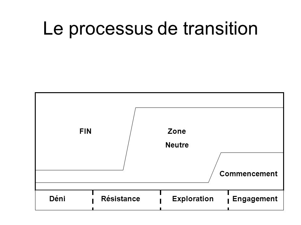 Le processus de transition