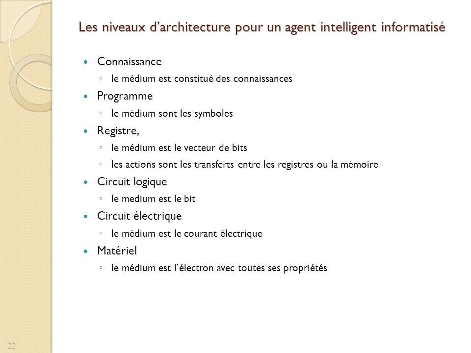 Les niveaux d'architecture pour un agent intelligent informatisé