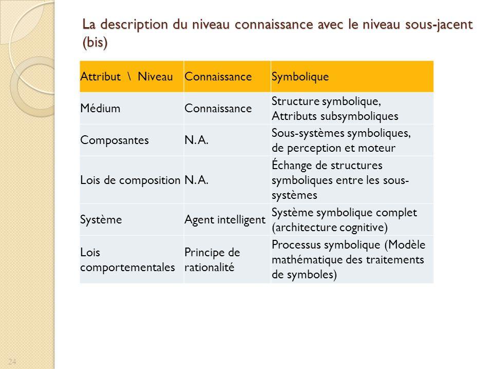 La description du niveau connaissance avec le niveau sous-jacent (bis)