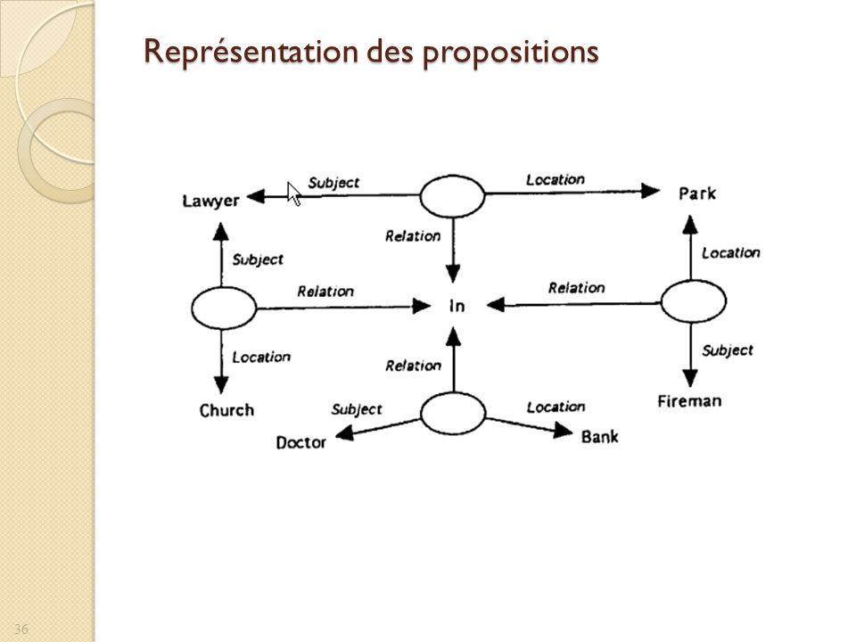 Représentation des propositions