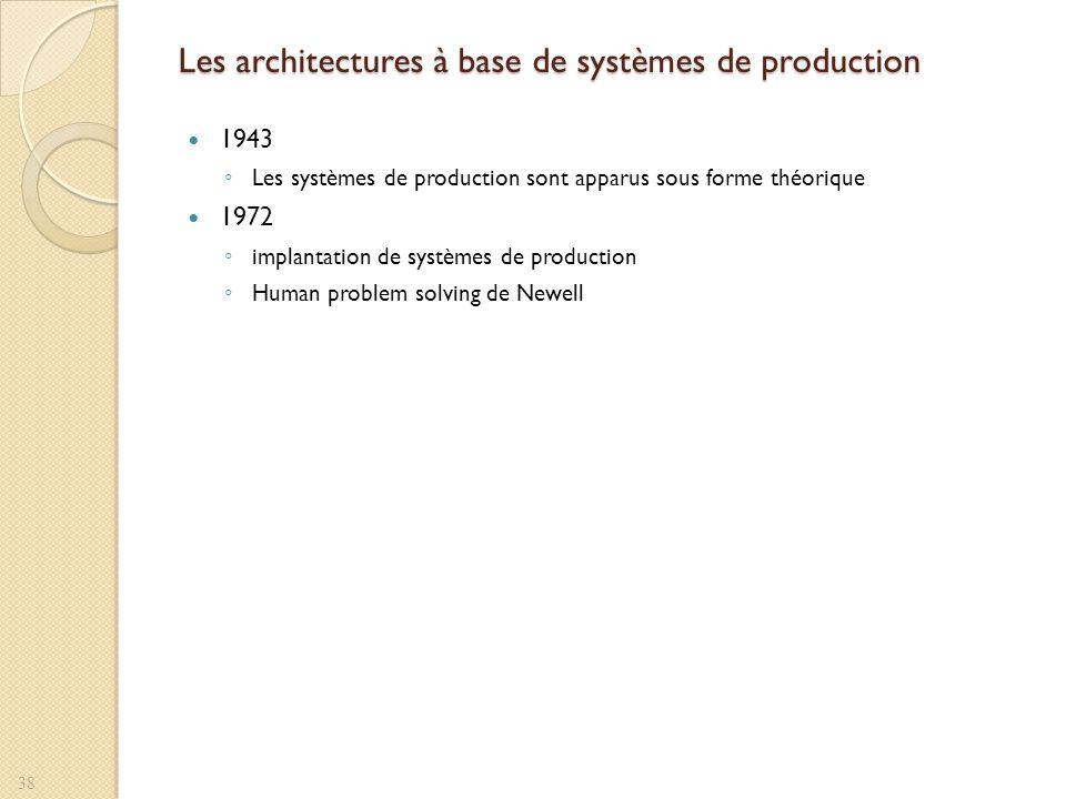 Les architectures à base de systèmes de production