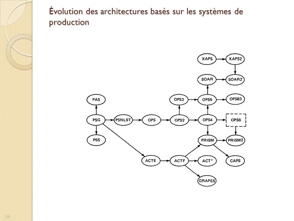 Évolution des architectures basés sur les systèmes de production