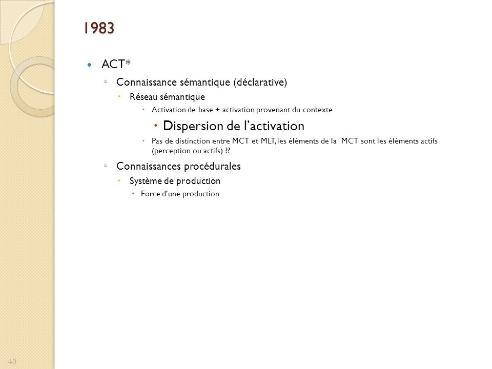 1983 Dispersion de l'activation ACT*