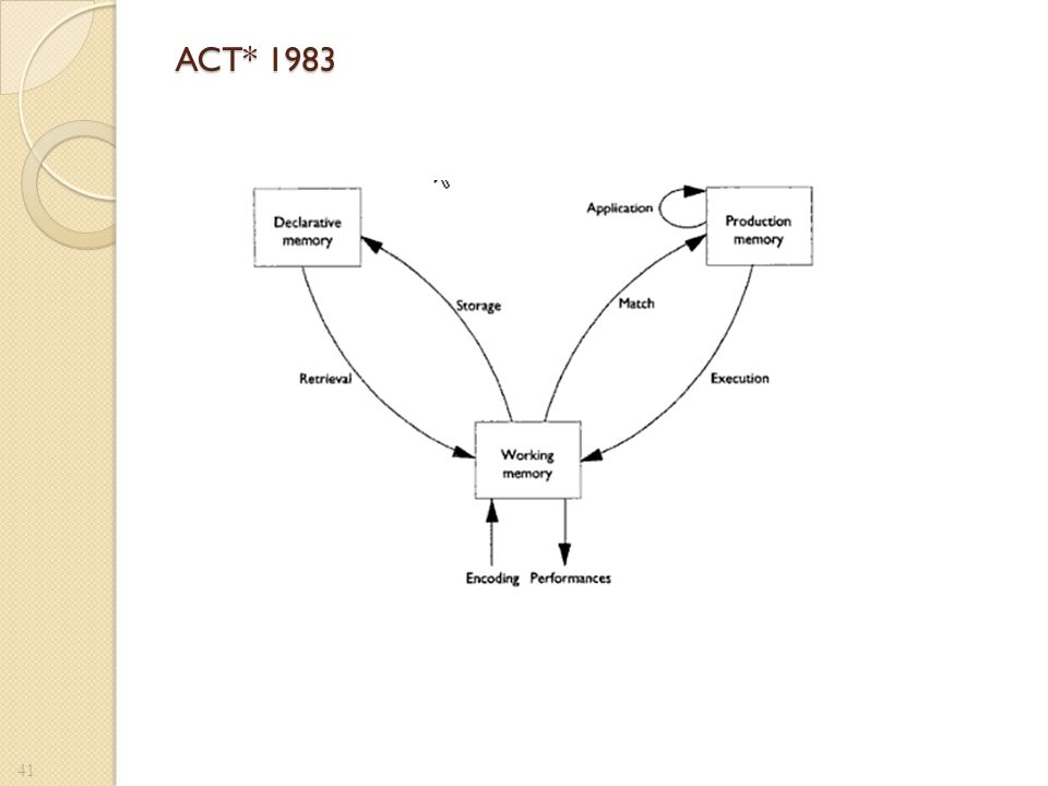 ACT* 1983 figure 1.2 de Active components of tought