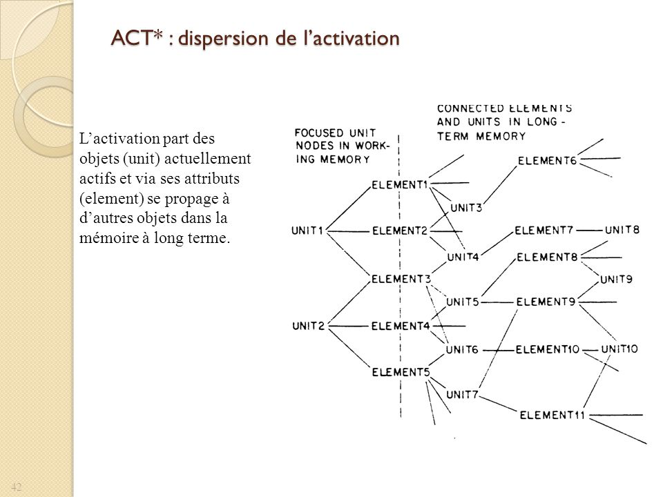 ACT* : dispersion de l'activation