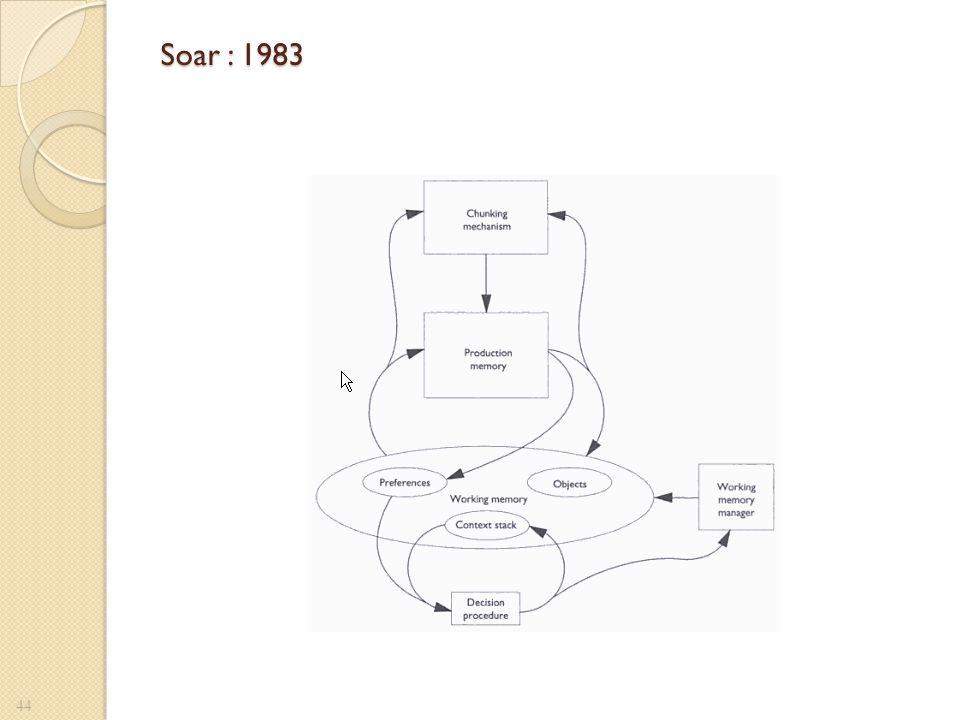 Soar : 1983 Figure 5 de LAIRD …
