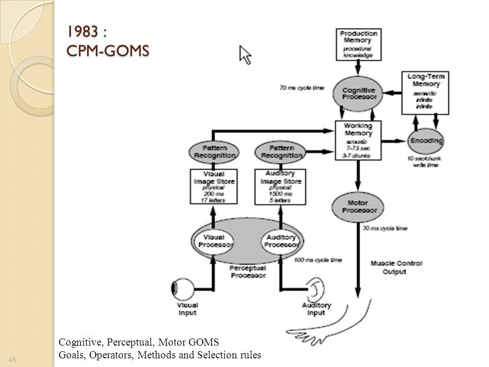 1983 : CPM-GOMS Cognitive, Perceptual, Motor GOMS