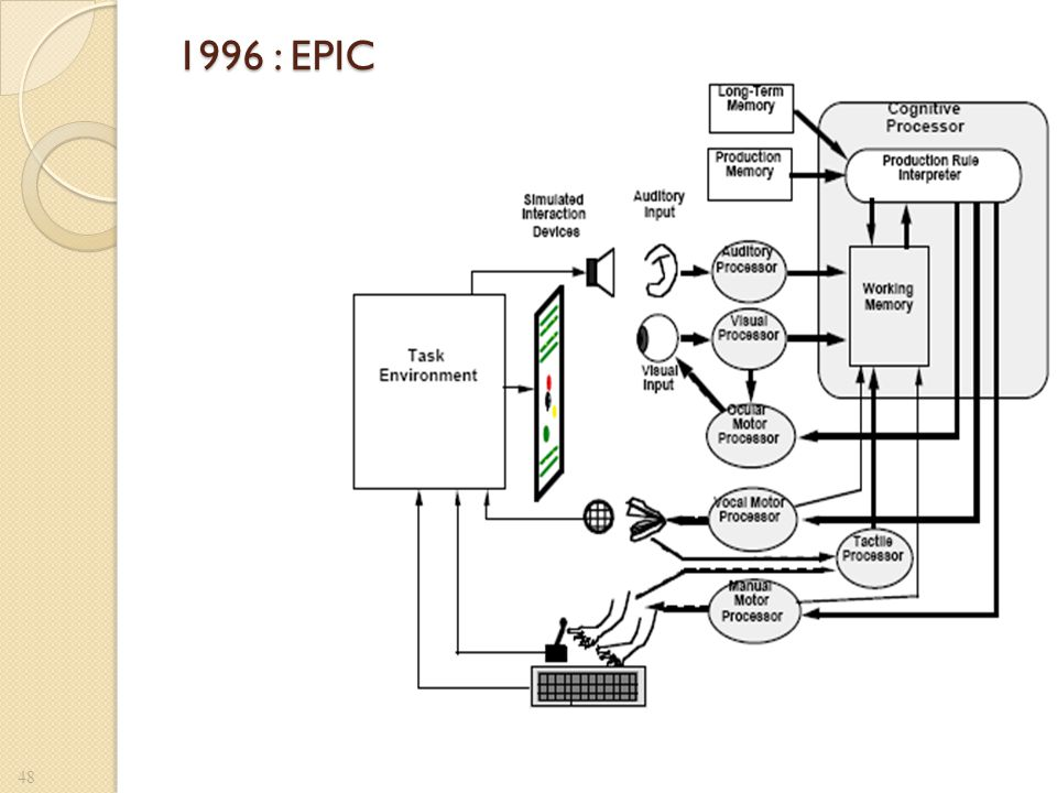 1996 : EPIC Overall structure of the EPIC architecture. Based on Kieras and Meyer (1996).
