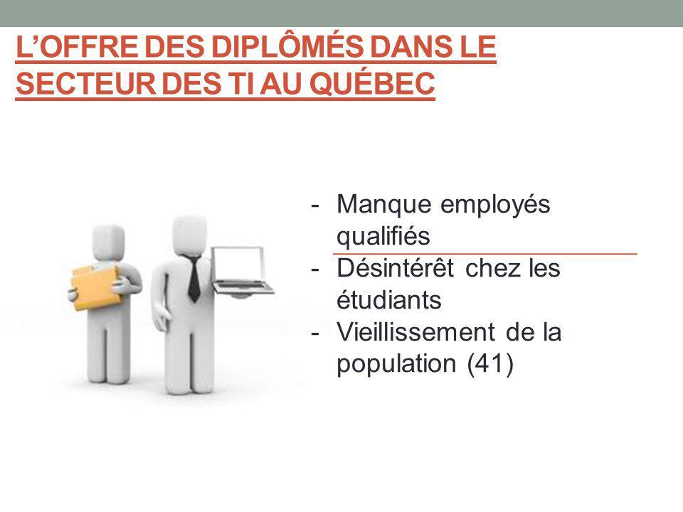 L'offre des diplômés dans le secteur des TI au Québec