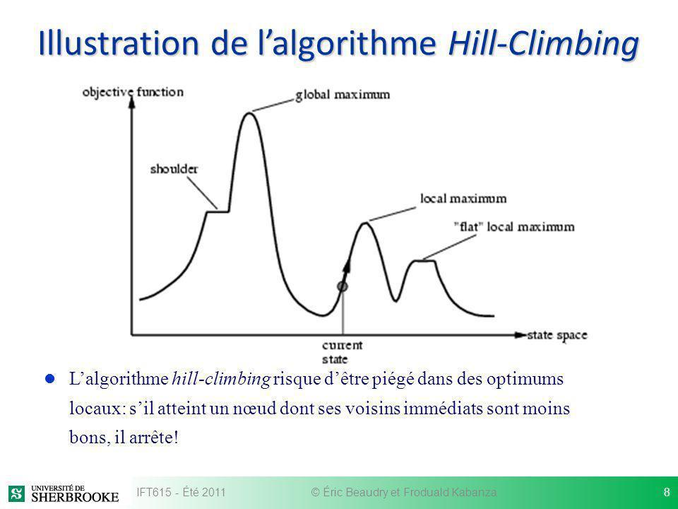 Illustration de l'algorithme Hill-Climbing