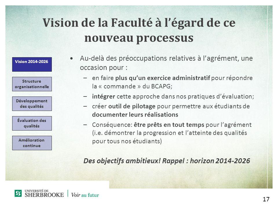 Vision de la Faculté à l'égard de ce nouveau processus