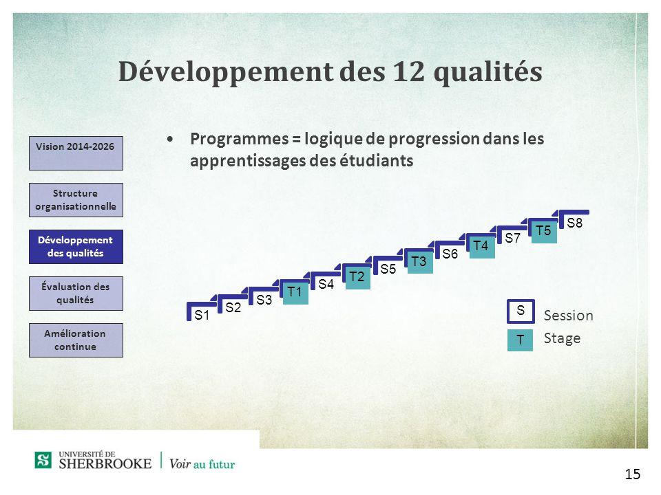 Développement des 12 qualités