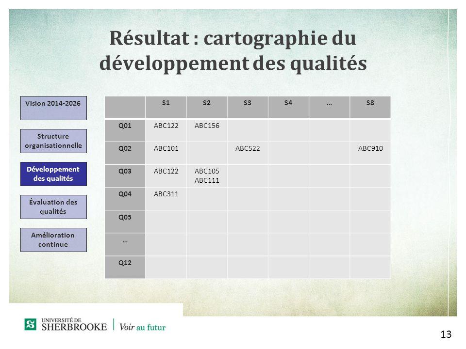 Résultat : cartographie du développement des qualités