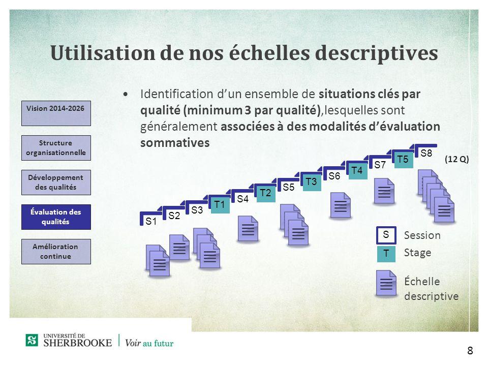 Utilisation de nos échelles descriptives