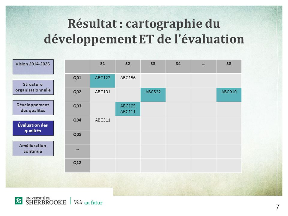 Résultat : cartographie du développement ET de l'évaluation
