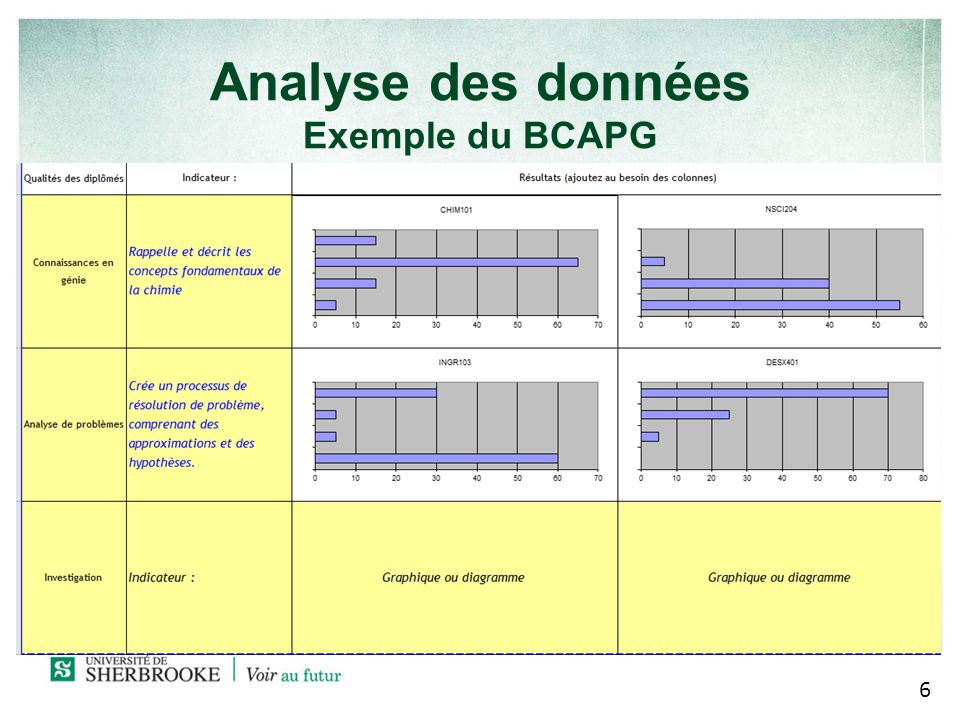 Analyse des données Exemple du BCAPG