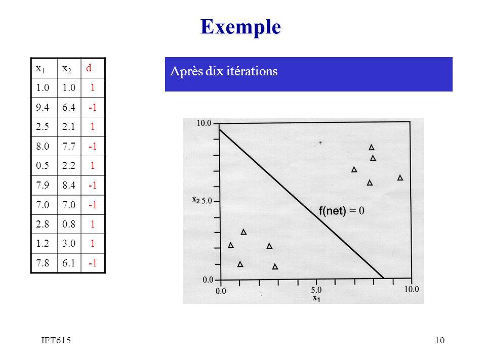 Exemple Après dix itérations x1 x2 d 1.0 1 9.4 6.4 -1 2.5 2.1 8.0 7.7