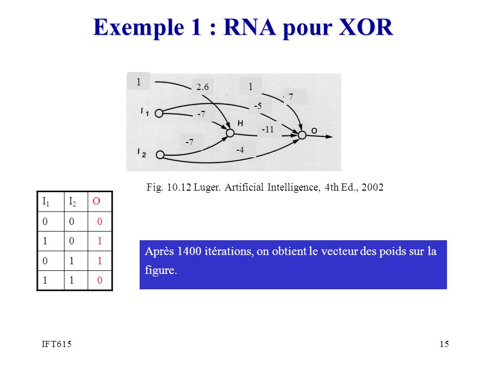 Exemple 1 : RNA pour XOR 1. 2.6. -7. 7. -5. -11. -4. Fig. 10.12 Luger. Artificial Intelligence, 4th Ed., 2002.