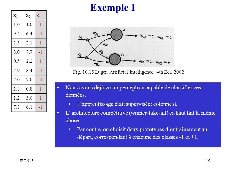 Exemple 1 x1. x2. d. 1.0. 1. 9.4. 6.4. -1. 2.5. 2.1. 8.0. 7.7. 0.5. 2.2. 7.9. 8.4. 7.0.