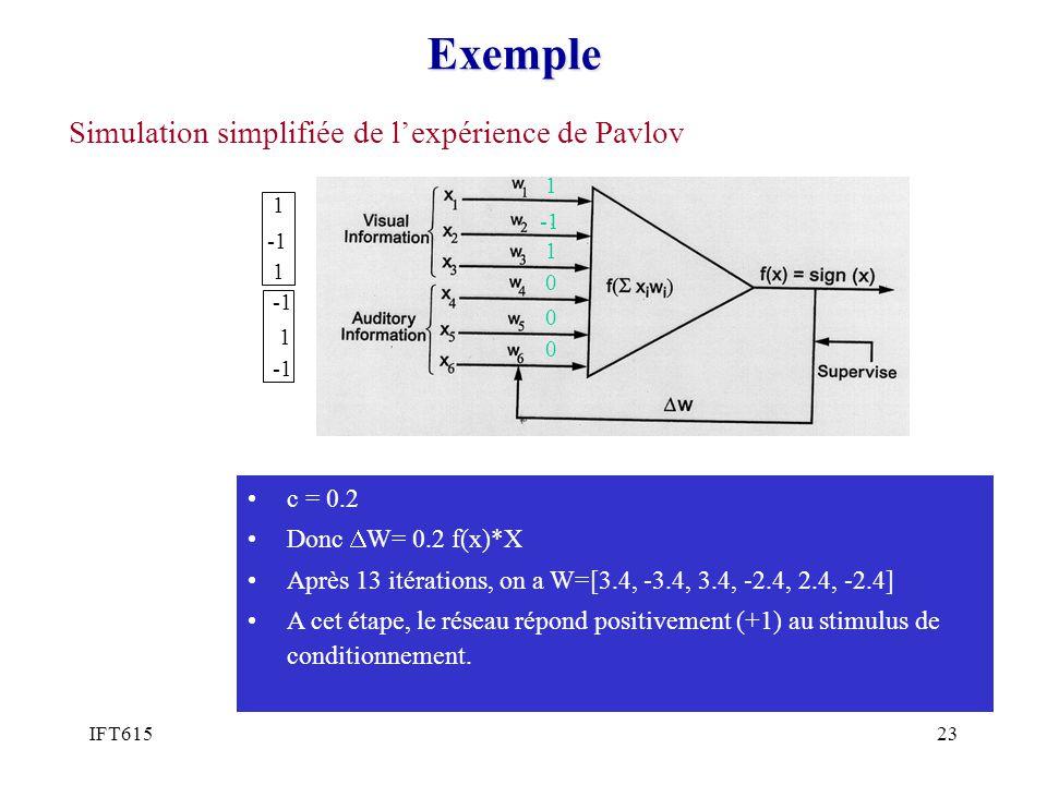 Exemple Simulation simplifiée de l'expérience de Pavlov c = 0.2