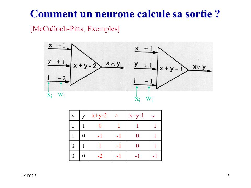 Comment un neurone calcule sa sortie