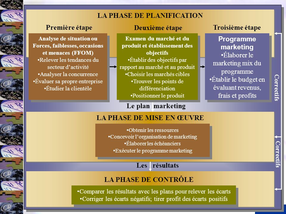 LA PHASE DE PLANIFICATION Le plan marketing LA PHASE DE MISE EN ŒUVRE