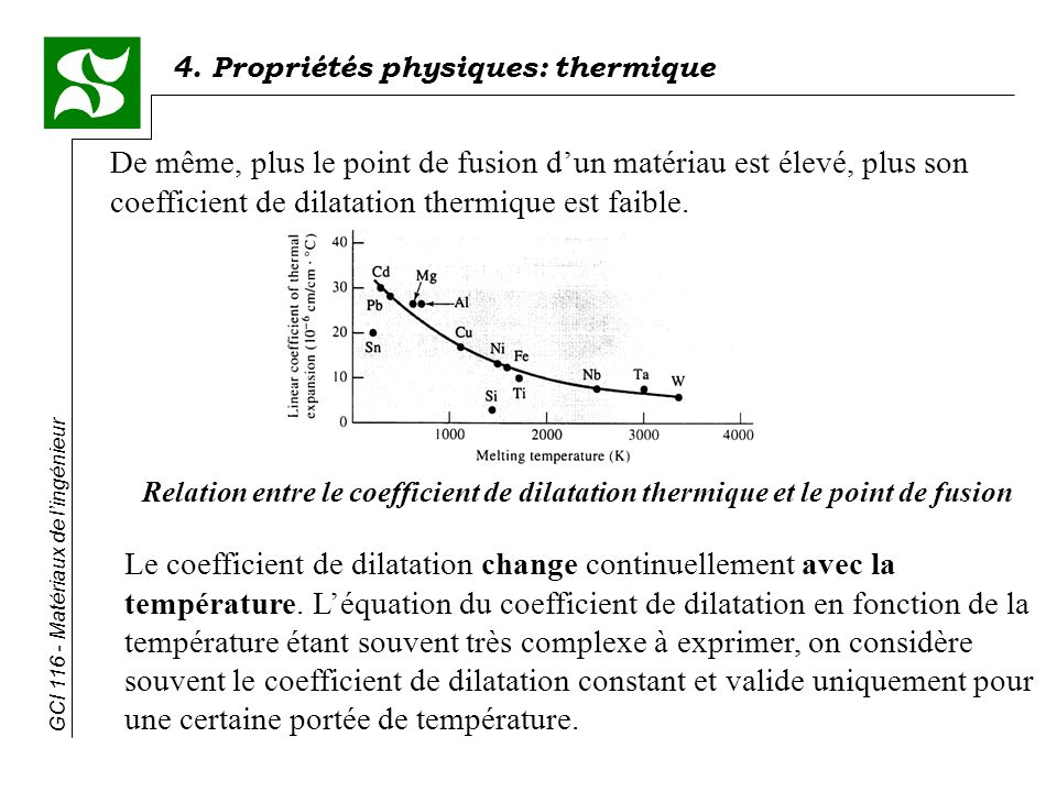 De même, plus le point de fusion d'un matériau est élevé, plus son coefficient de dilatation thermique est faible.
