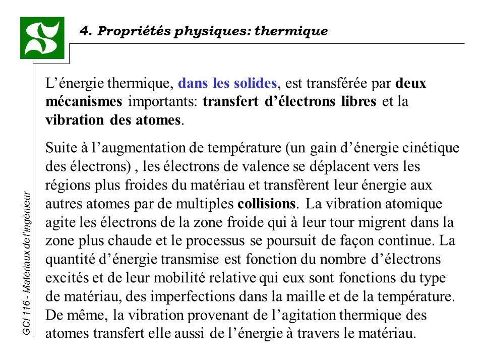 L'énergie thermique, dans les solides, est transférée par deux mécanismes importants: transfert d'électrons libres et la vibration des atomes.
