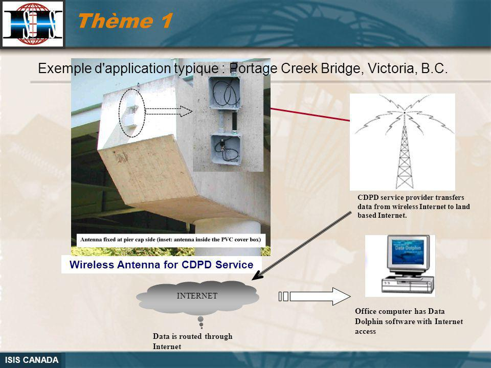 Wireless Antenna for CDPD Service