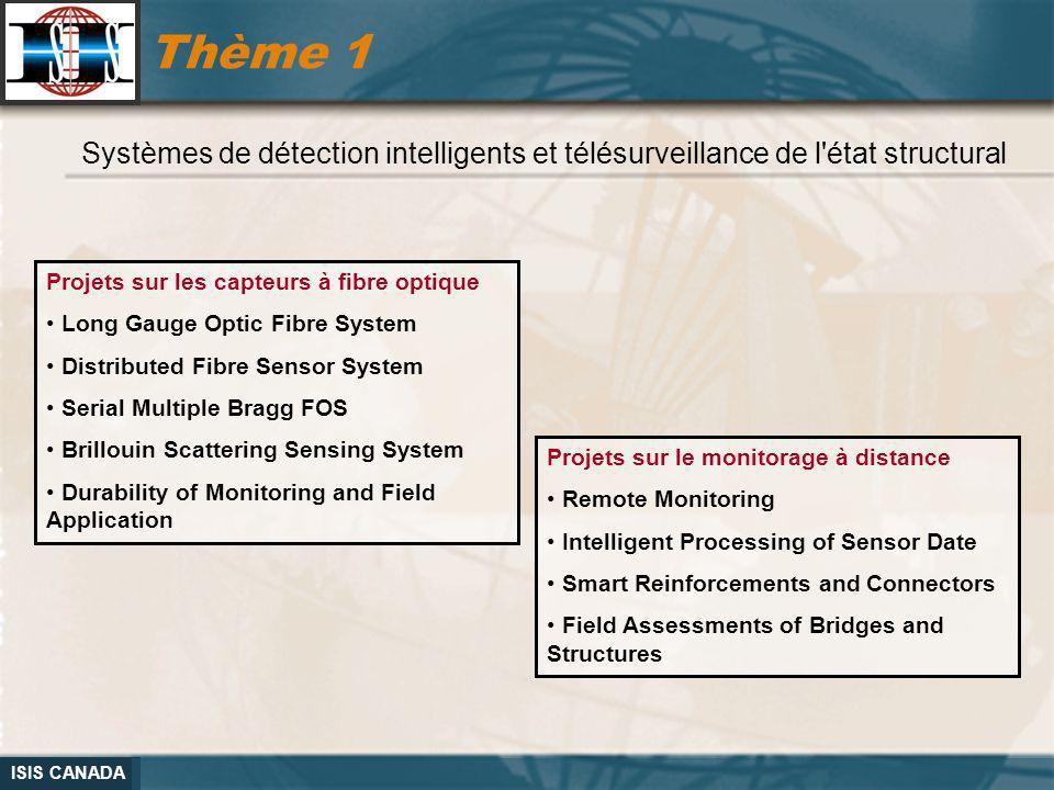 Thème 1 Systèmes de détection intelligents et télésurveillance de l état structural. Projets sur les capteurs à fibre optique.