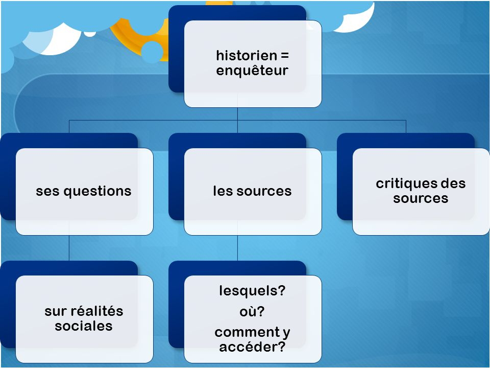 historien = enquêteur ses questions. sur réalités sociales. les sources. lesquels où comment y accéder