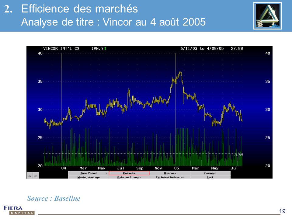 2. Efficience des marchés Analyse de titre : Vincor au 4 août 2005