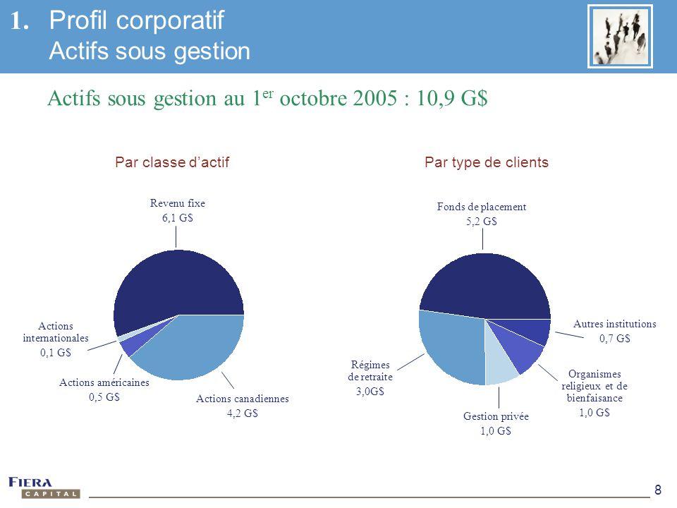 1. Profil corporatif Actifs sous gestion