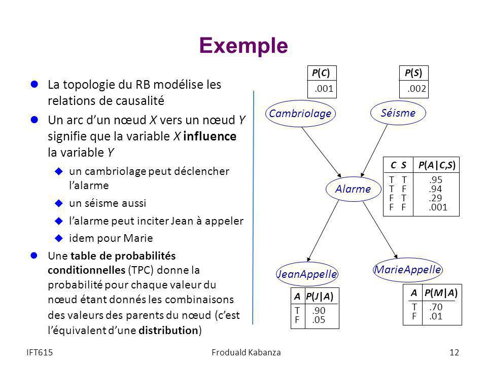 Exemple La topologie du RB modélise les relations de causalité