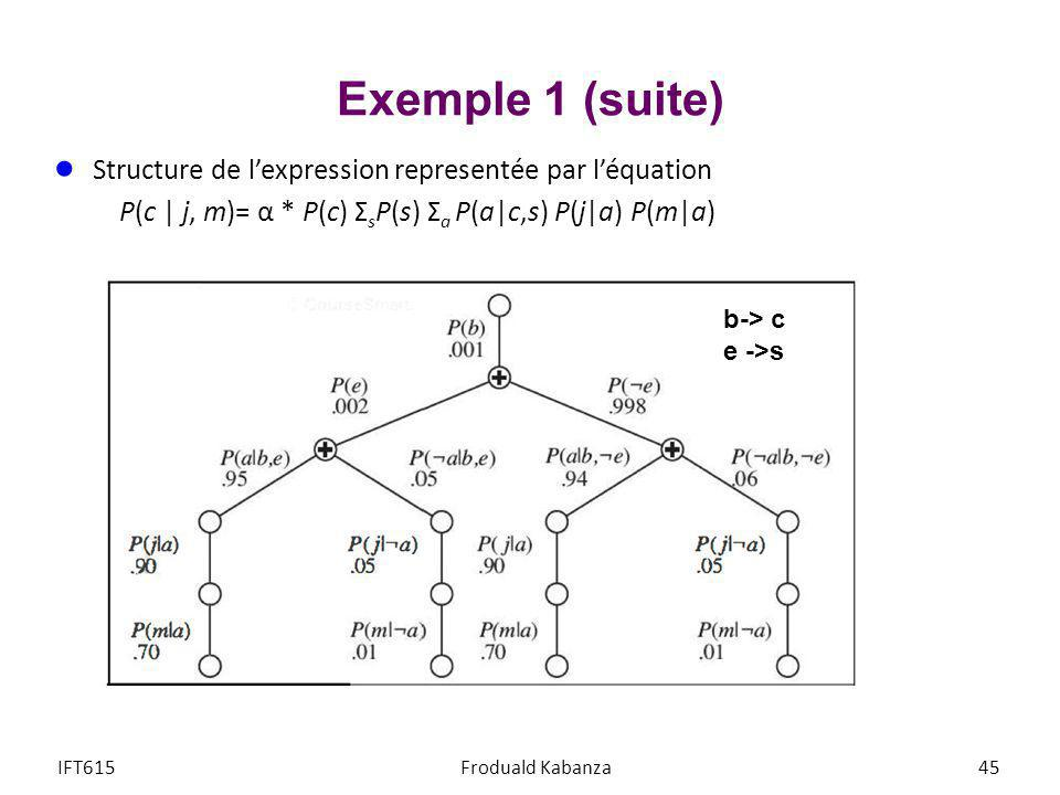 Exemple 1 (suite) Structure de l'expression representée par l'équation