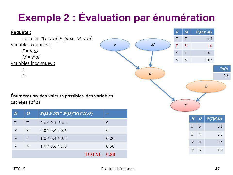 Exemple 2 : Évaluation par énumération