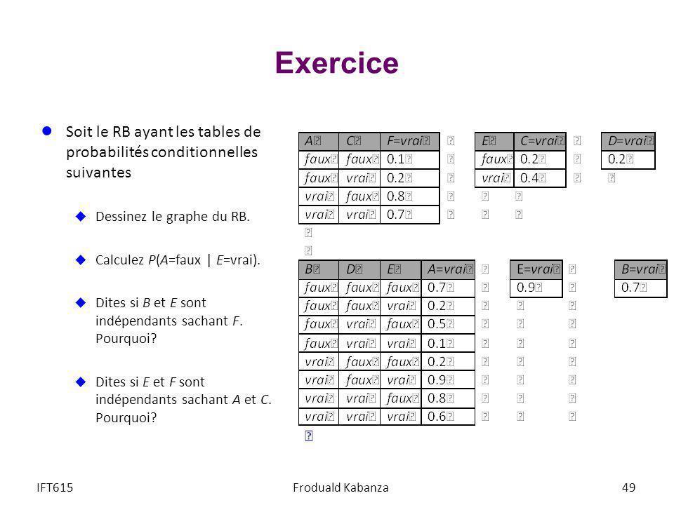 Exercice Soit le RB ayant les tables de probabilités conditionnelles suivantes. Dessinez le graphe du RB.