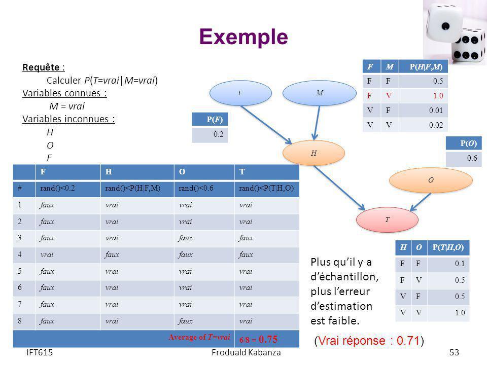 Exemple Requête : Calculer P(T=vrai|M=vrai) Variables connues : M = vrai. Variables inconnues :