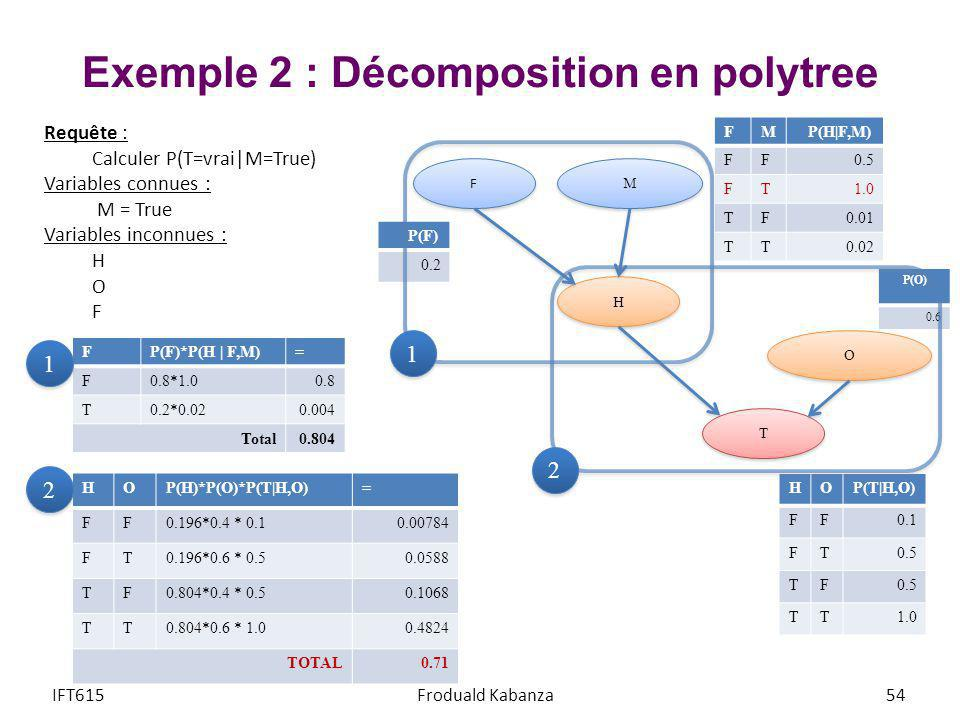Exemple 2 : Décomposition en polytree