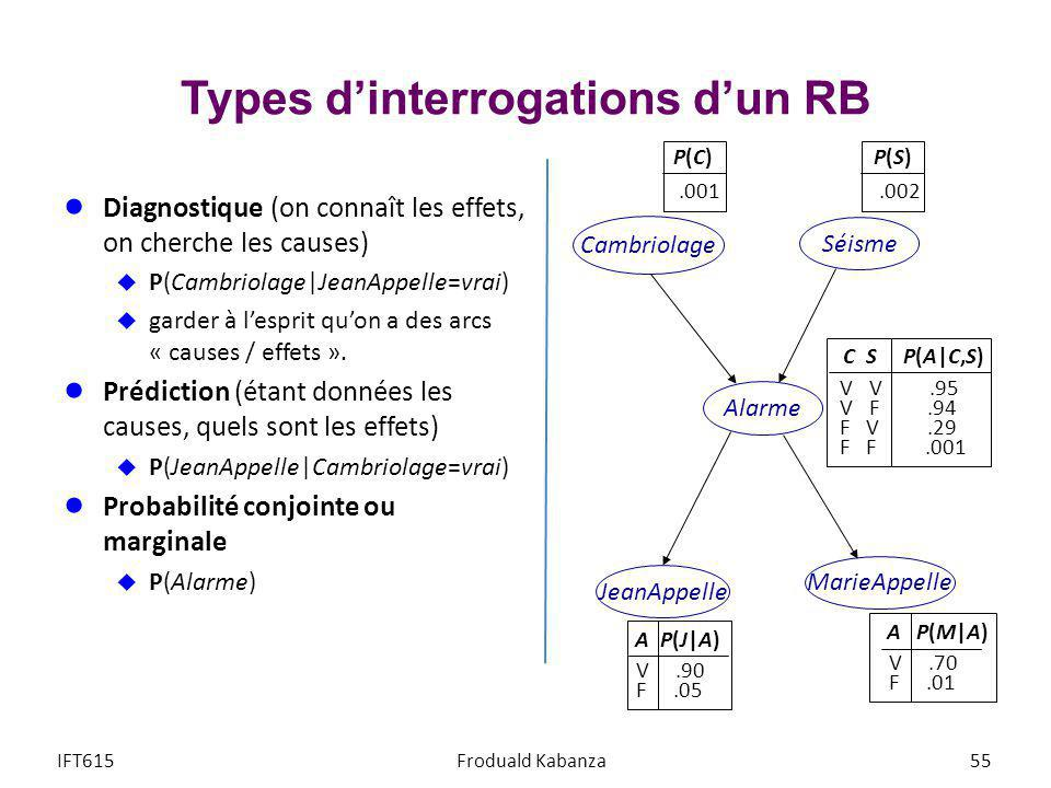 Types d'interrogations d'un RB