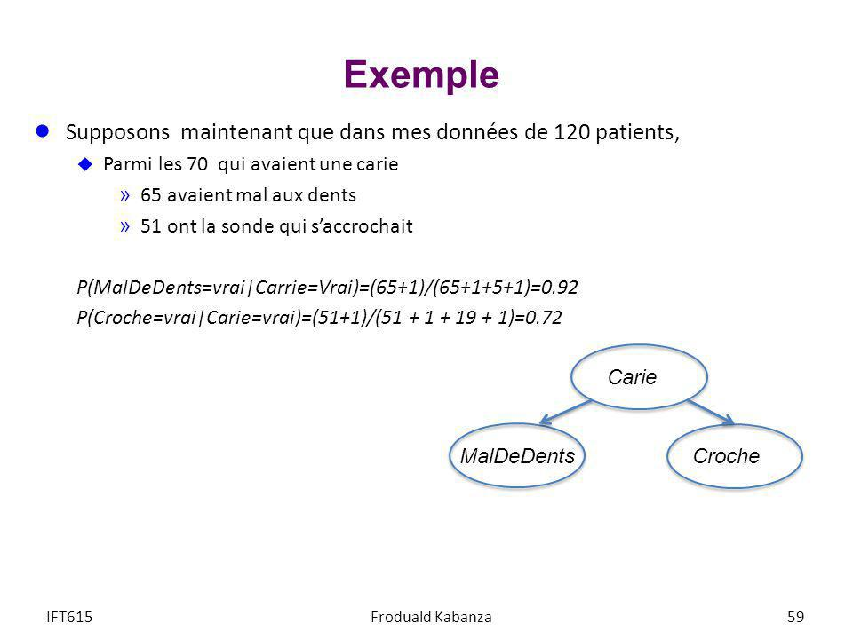 Exemple Supposons maintenant que dans mes données de 120 patients,