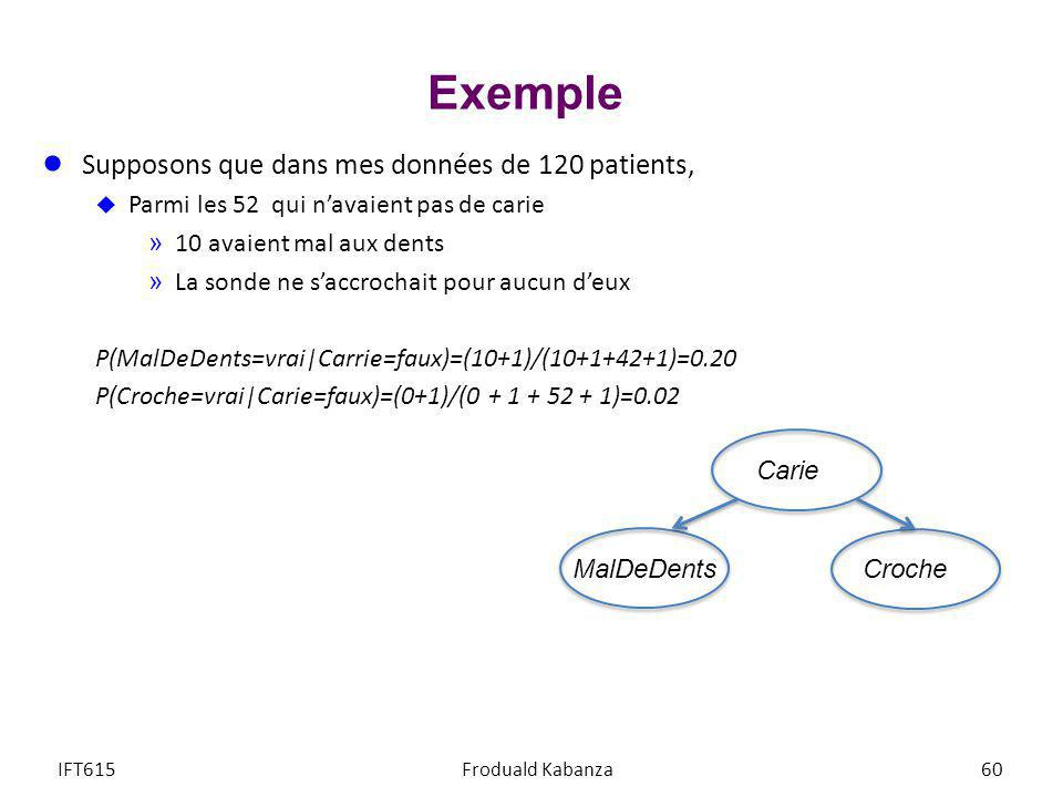 Exemple Supposons que dans mes données de 120 patients,