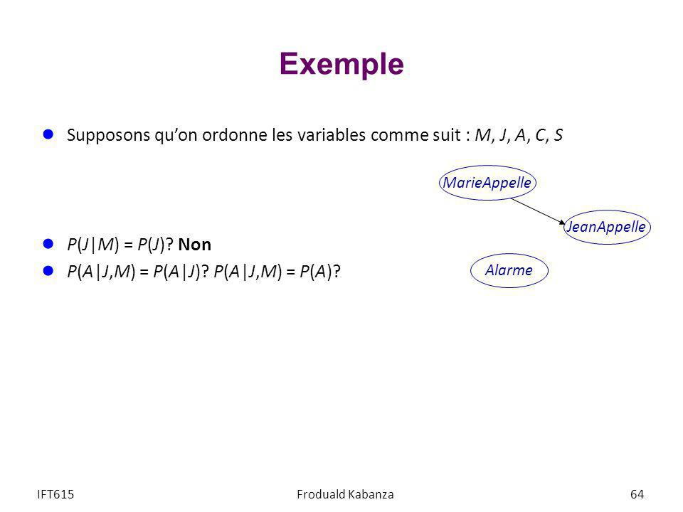 Exemple Supposons qu'on ordonne les variables comme suit : M, J, A, C, S. P(J|M) = P(J) Non. P(A|J,M) = P(A|J) P(A|J,M) = P(A)