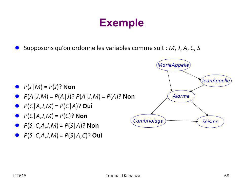 Exemple Supposons qu'on ordonne les variables comme suit : M, J, A, C, S. P(J|M) = P(J) Non. P(A|J,M) = P(A|J) P(A|J,M) = P(A) Non.