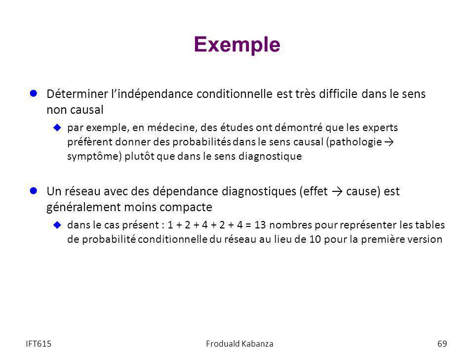 Exemple Déterminer l'indépendance conditionnelle est très difficile dans le sens non causal.