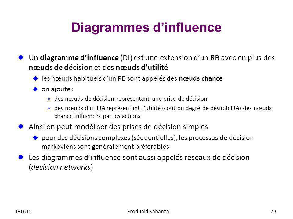 Diagrammes d'influence