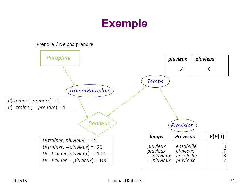 Exemple Parapluie Temps TrainerParapluie Bonheur Prévision